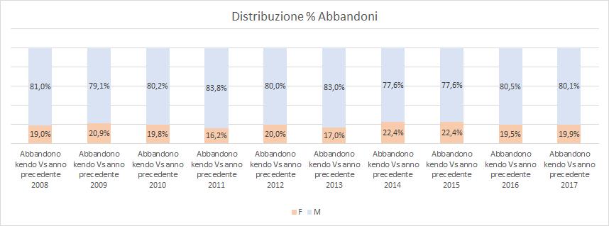 CIK 2017 - distribuzione abbandoni